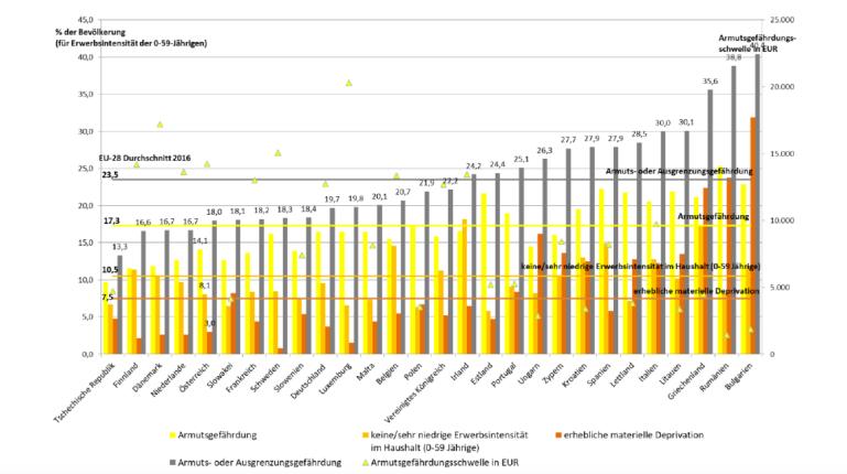 grafik_sozialstaat-schuetzt-vor-armut